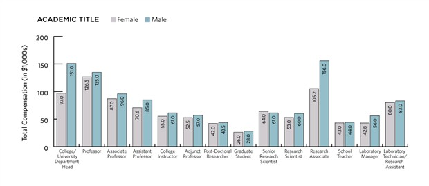 The gender gap persists in academic salaries.