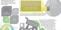 image: Biofuels by the Numbers