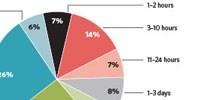 image: Next-Gen Sequencing User Survey