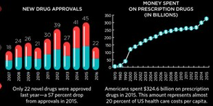 image: Infographic: The Cost of Drug Development