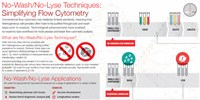 image: No-Wash/No-Lyse Techniques: Simplifying Flow Cytometry