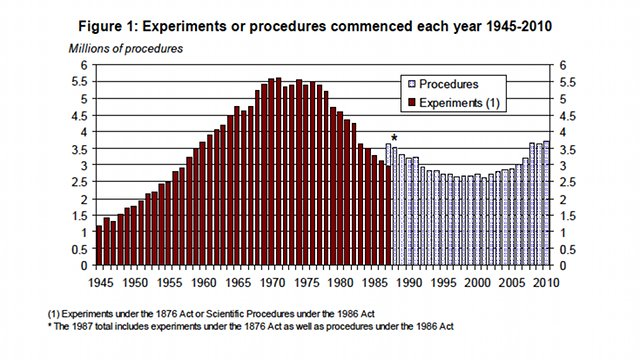 Animal experiments 1945-2010